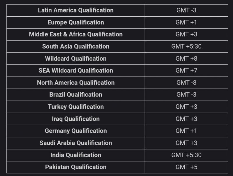 PMCO Online Qualifiers Region Wise Timings
