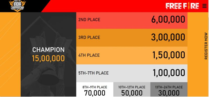 Prize allocation for FFIC 2020