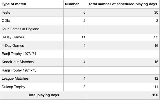 Table II : Number of playing days for the Indian players in 1974