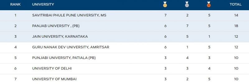 The Khelo India University Games 2 020 Medal Tally after action ended on Day 5 (25 February)