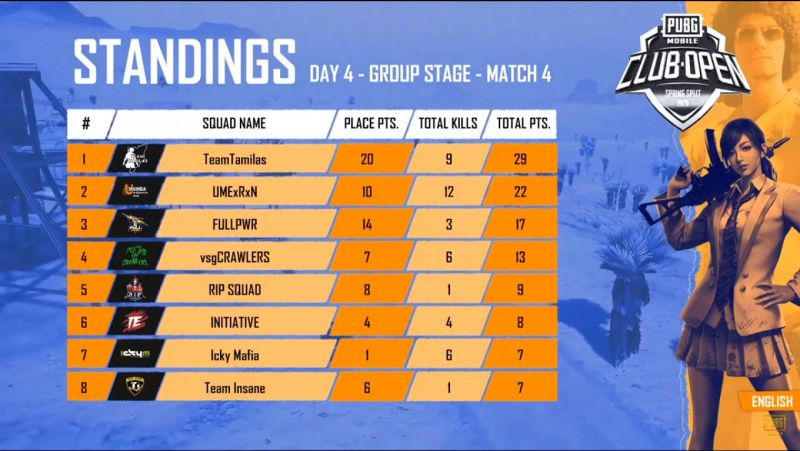 Match standing of Game 4 of Day 4