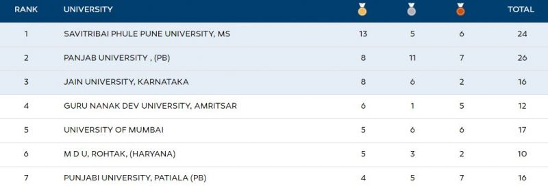 The Khelo India University Games 2020 Medal tally at the end of Day 7 in Bhubaneshwar, Odisha