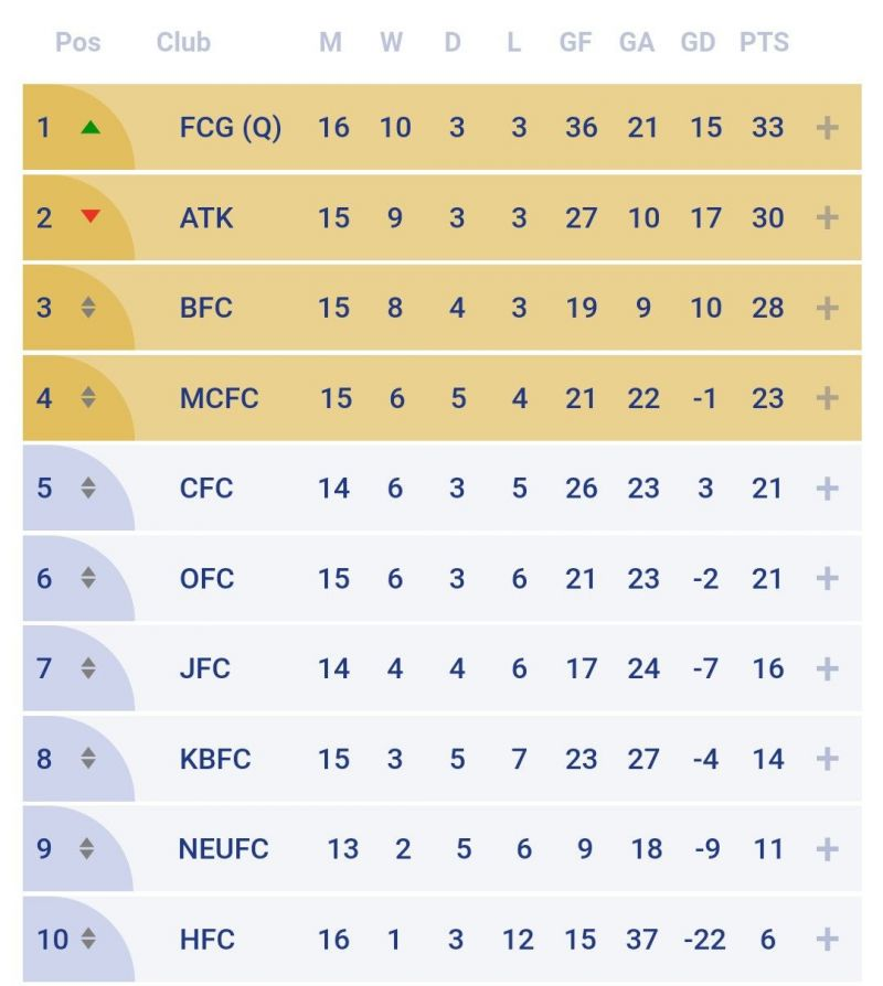 The ISL table as it stands before Match 75