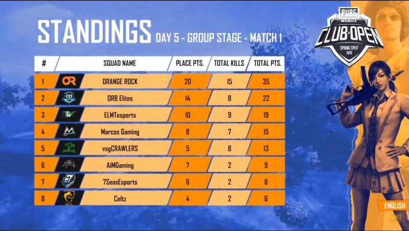 Match standing of Game 1 of Day 5