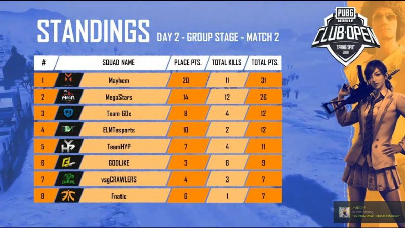 PMCO India Group Stage Day 2 Match 2 Standings