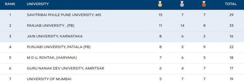 The Khelo India University Games 2 020 Medal tally at the end of Day 8 in Bhubaneshwar, Odisha