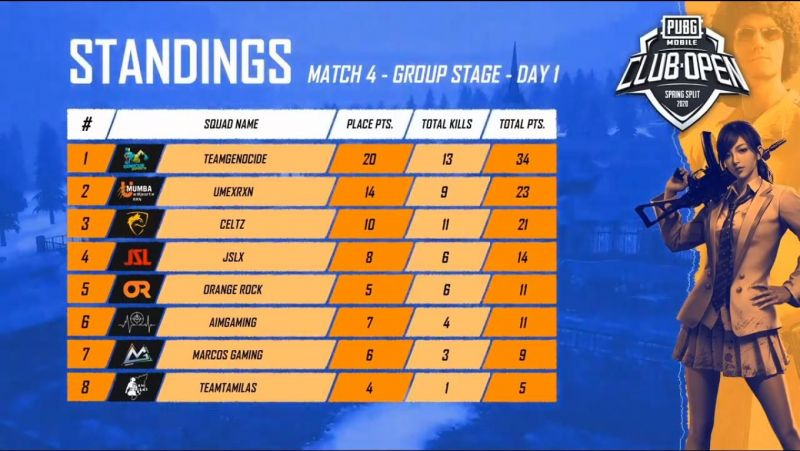 PMCO Group Stage India Match 4 Standings