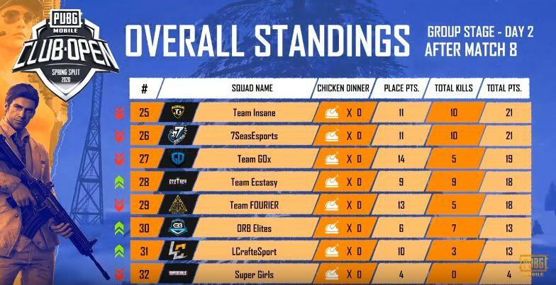 PMCO India Day 2 Standings