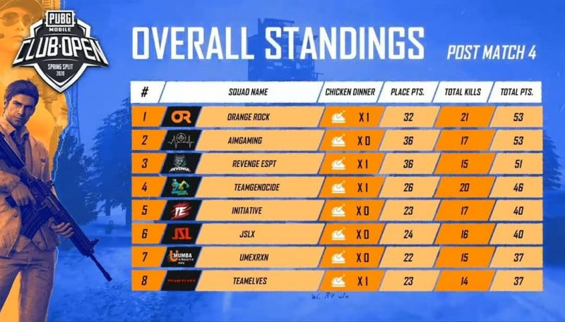 Top 8 teams from Day 1 qualifiers