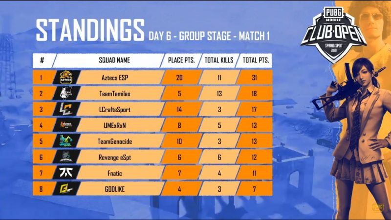 Match standings of Game 1