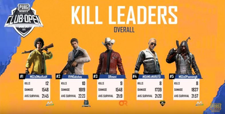 Kill Leaders of Day 1