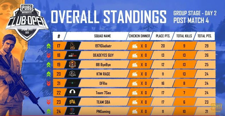 PMCO South Asia Day 2 Standings
