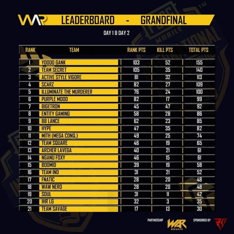 Day 1 & Day 2 standings