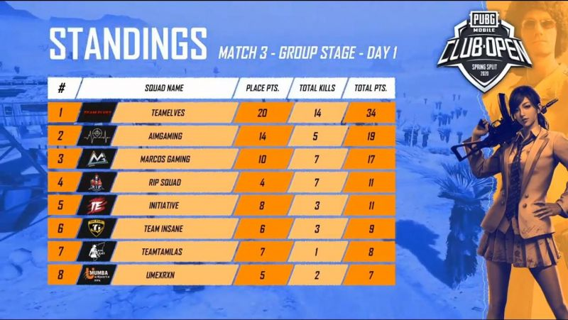 PMCO Group Stage India Match 3 Standings