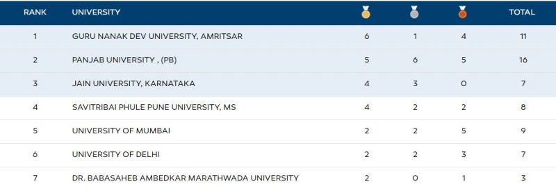 Khelo India University Games 2020 Medal Tally at the end of Day 4