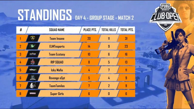 Match standing of Game 2 of Day 4