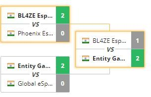 The Fixtures of the Semifinals and The Grand Finale.