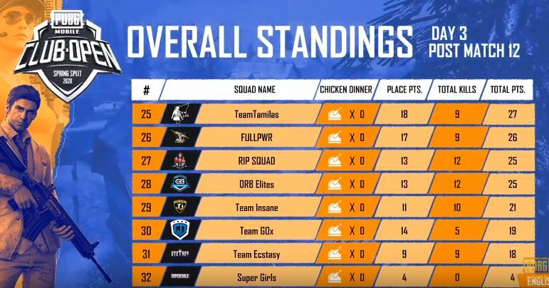 PMCO India Day 3 Standings