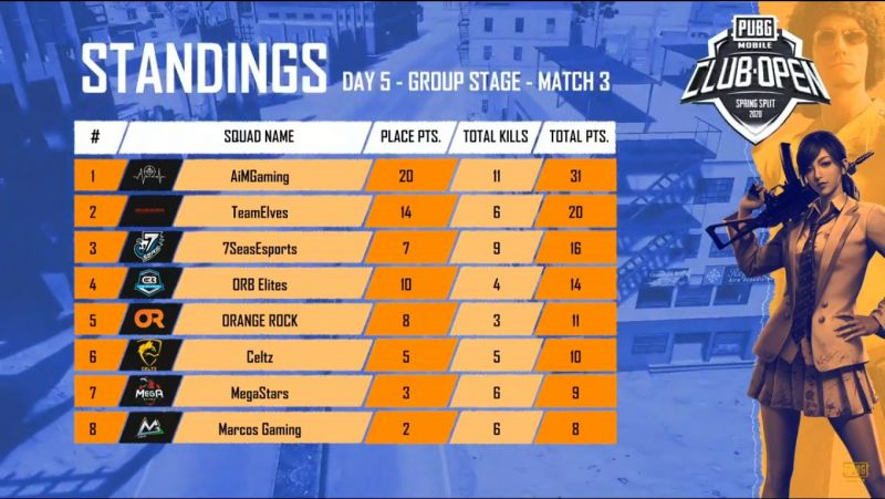 Match standings from game 3 of day 5