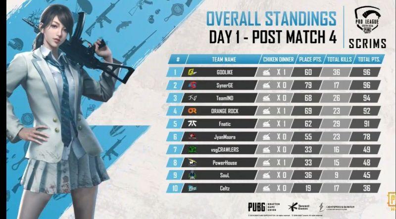 Day 1 top ten teams