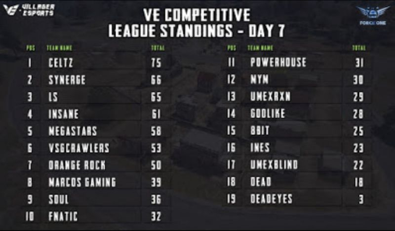 points table for Day 7