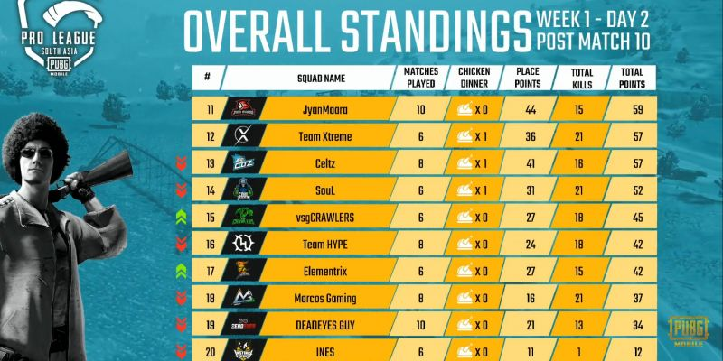 Overall Standings (11-20)