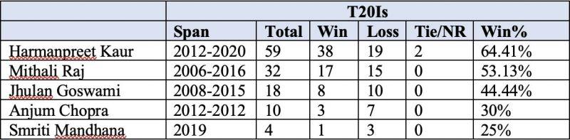 Harmanpreet Kaur has an exceptional record