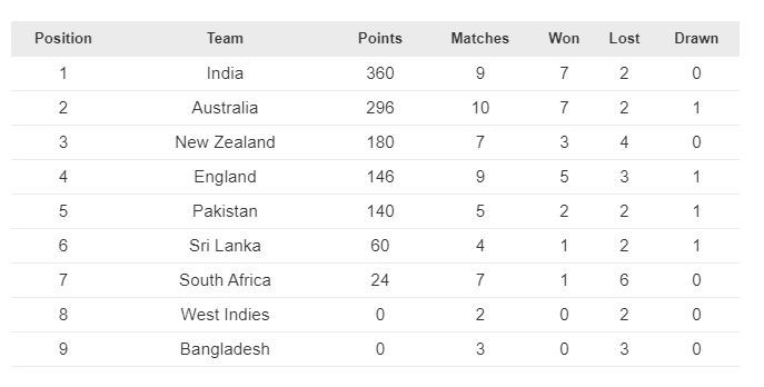 New Zealand climb up the ladder in the WTC standings.