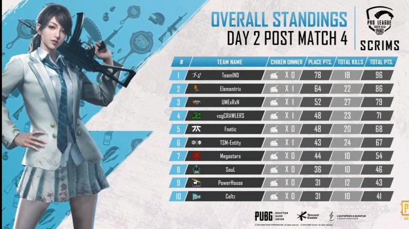 Day 2 overall standings