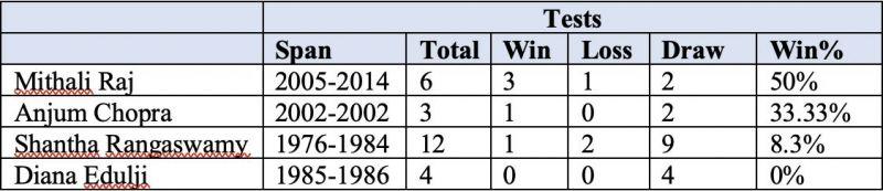 Mithali Raj has led India to more Test wins than anyone else