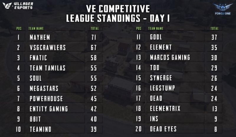 points table for Day 1