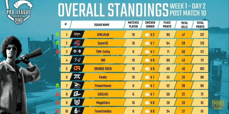 Overall Standings (Team 1-10)