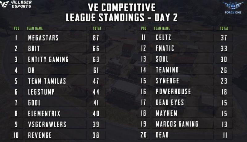 Points table for Day 2