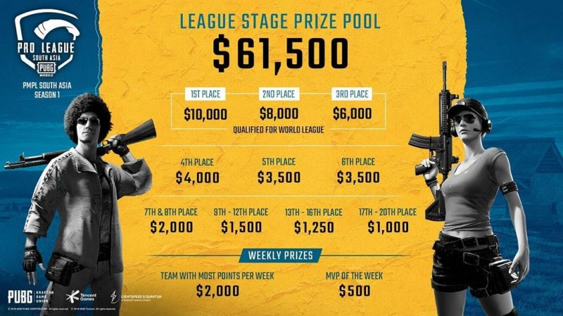 League Stage Prize Distribution