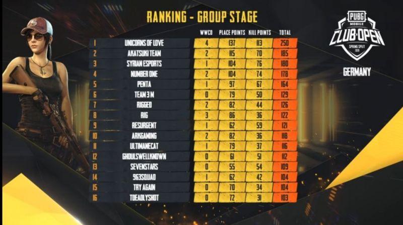 Overall Standings