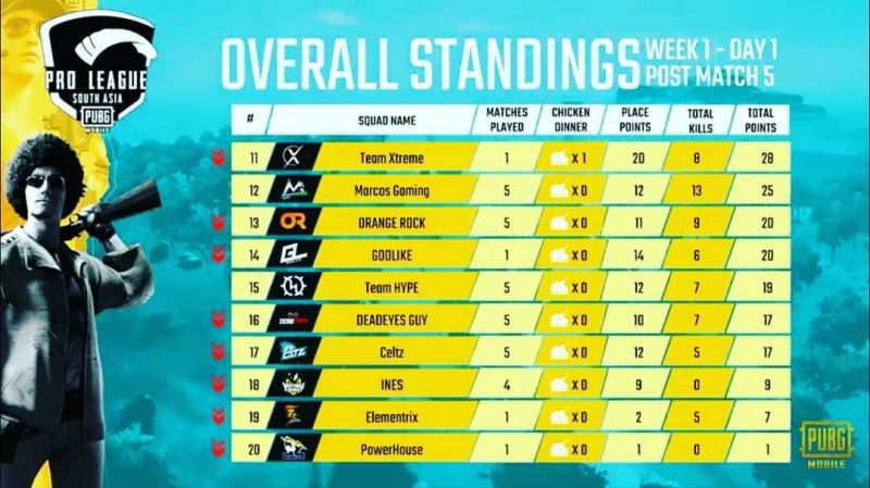 PMPL South Asia standings, Day 1