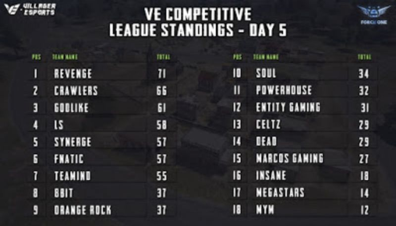 points table for Day 5