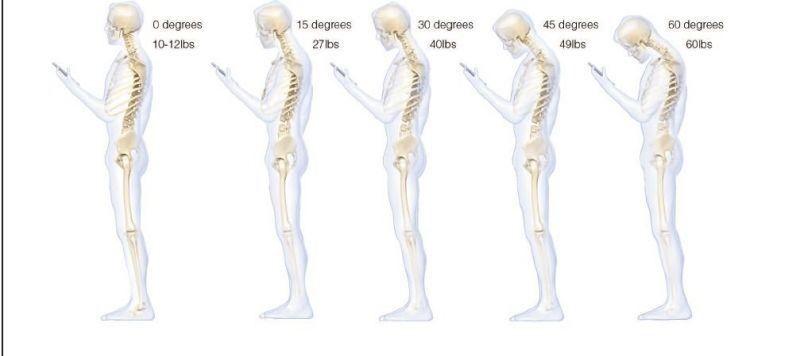 आप प्रत्येक एलबीएस को 2.205 से विभाजित कर दें तो आपको किलोग्राम के आधार पर गर्दन पर पड़ रहे दबाव का अंदाजा हो जाएगा