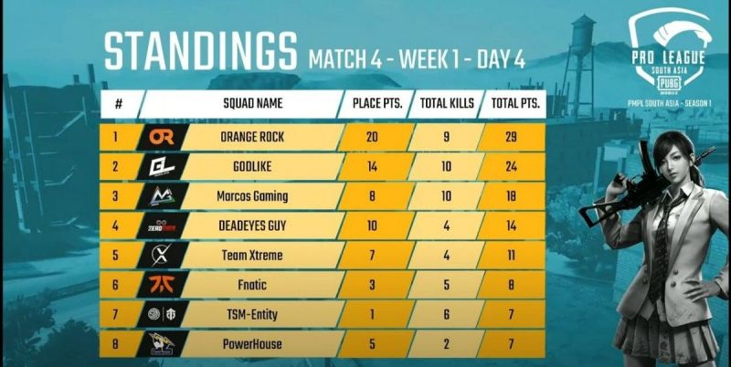 PMPL South Asia 2020 Day 3 Match 4 Standings