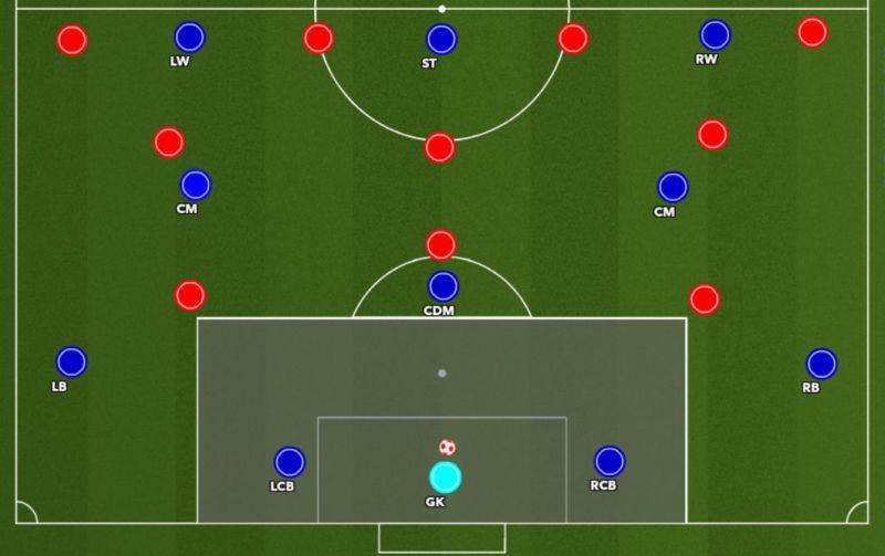 Figure 2 : Centre-backs inside the penalty area