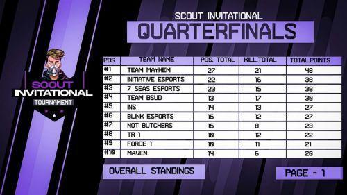 Scout Invitational