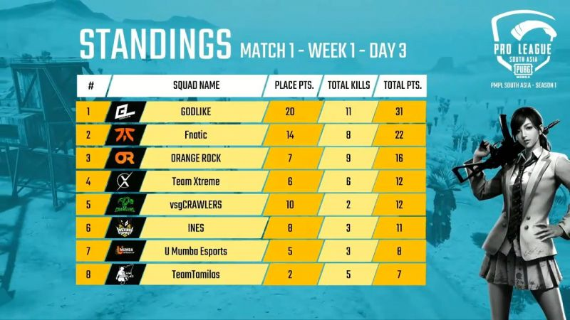 PMPL South Asia 2020 Day 3 Match 1 Standings