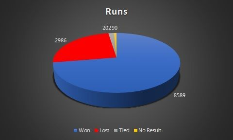 Total runs across match results