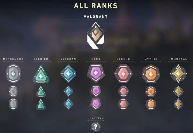All the ranks in Valorant (pic credit sportskeeda.com)