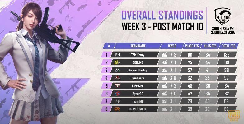 PMPL 2020 Scrims Season 3 Week 3 Overall Standings