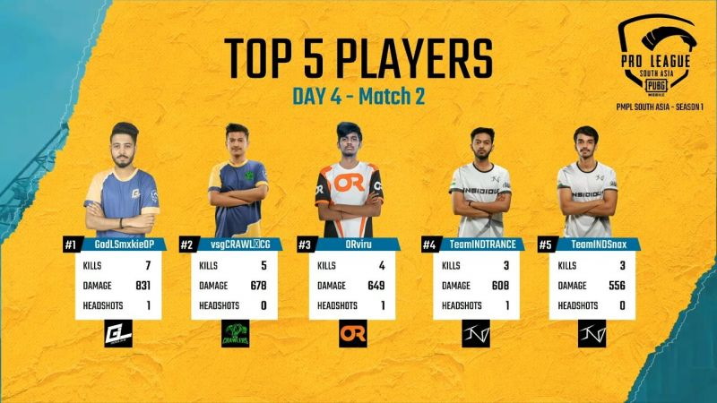 Top 5 players of Match 2