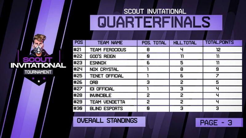 20-30 Teams (Source: Scout