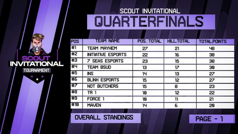 Finals Standings (Source: Scout