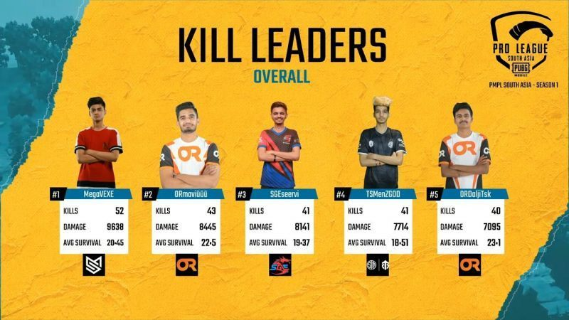PMPL South Asia 2020 Week 2 Day 3 Overall Kill Leaders