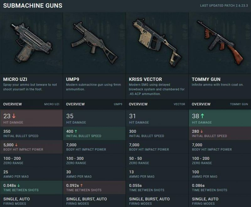 Damage of SMGs in PUBG Mobile